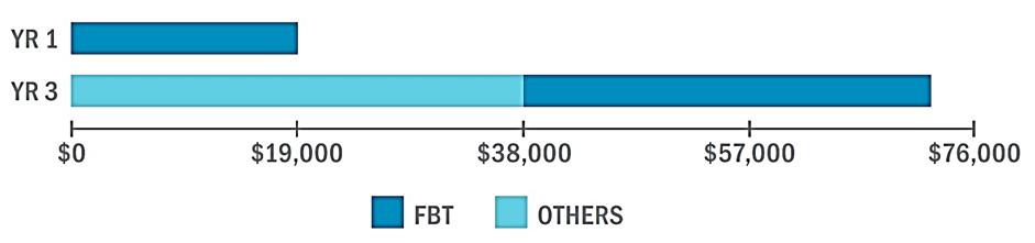 401(k) match and profit share graph